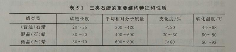 聚乙烯蜡生产厂家